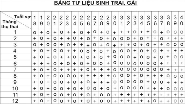 3- Dựa vào biểu đồ sinh con theo giới tính của người Trung Quốc 1